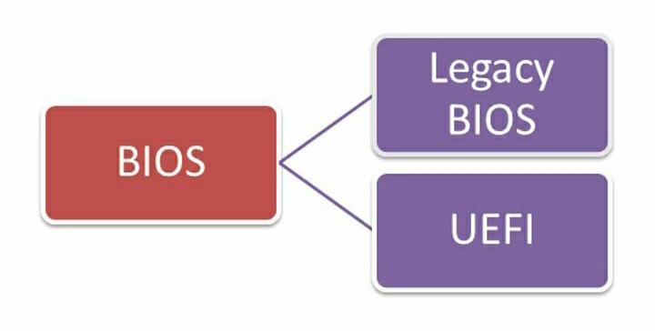Perbedaan UEFI dan Legacy Pada Bios - RANTIANG.COM